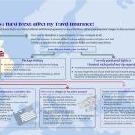 Travel Insurance in a Hard Brexit